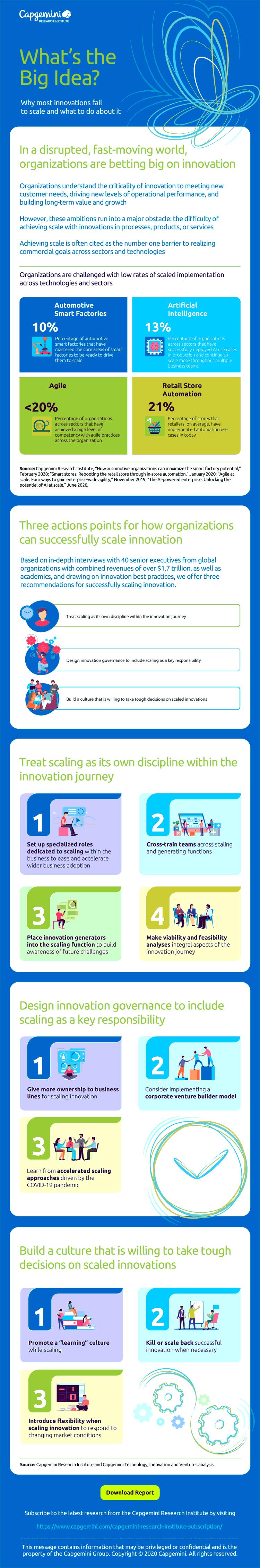 Infografik: Wie Unternehmen erfolgreich Innovationen schaffen