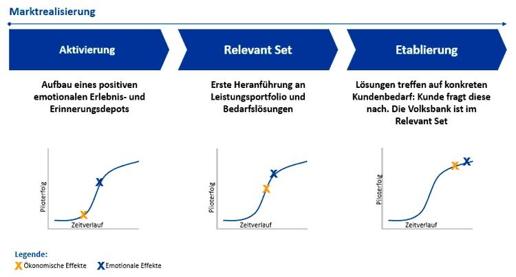 3-Phasen-Prozess der Marktrealisierung