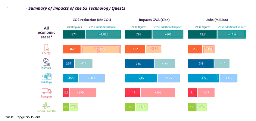 55 Technologien und Investitionsbereiche für Klimaneutralität