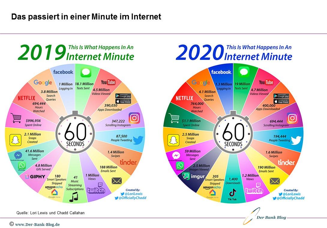 60 Sekunden im Internet 2019 und 2020 – Infografik