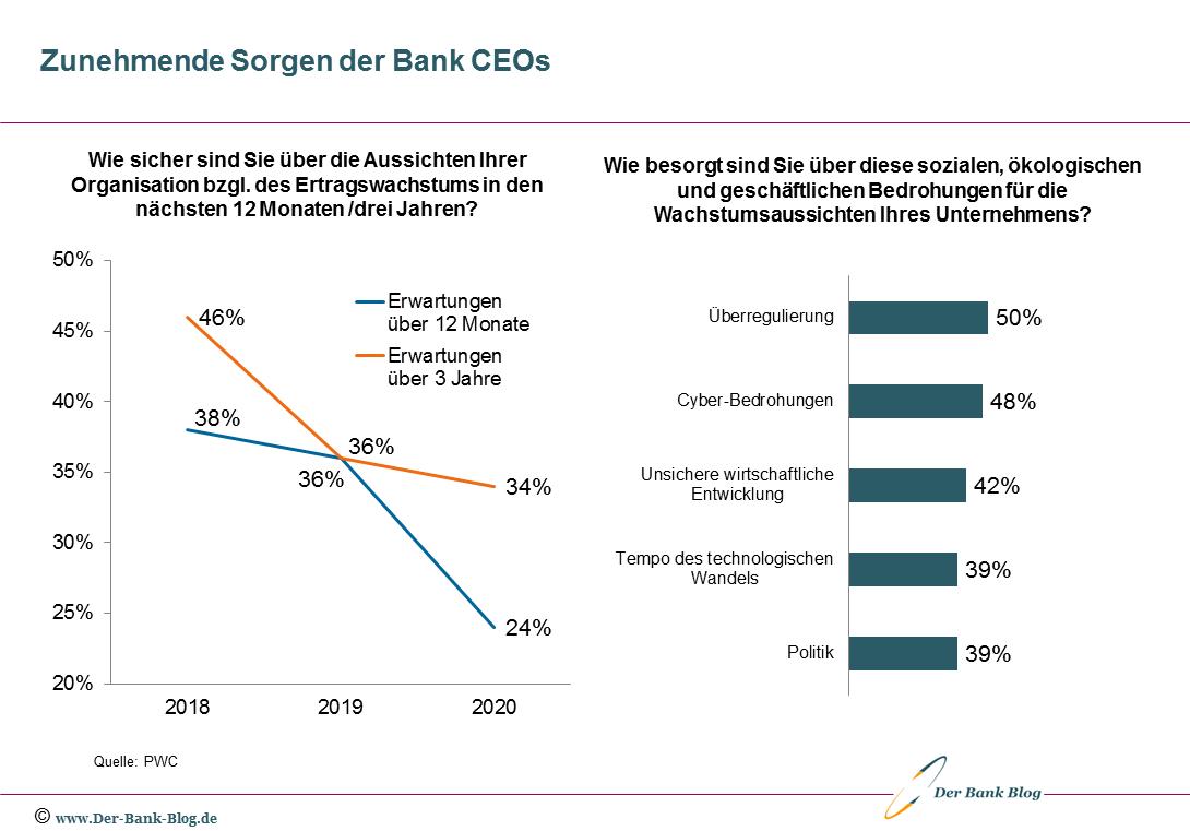 Die Sorgen der Bank CEOs nehmen zu