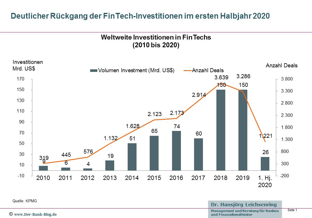 Deutlicher Rückgang der FinTech-Investitionen im ersten Halbjahr 2020