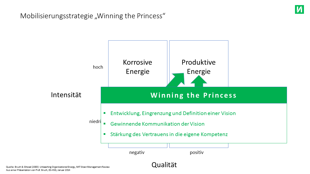 Mobilisierungsstrategie Winning the Princess