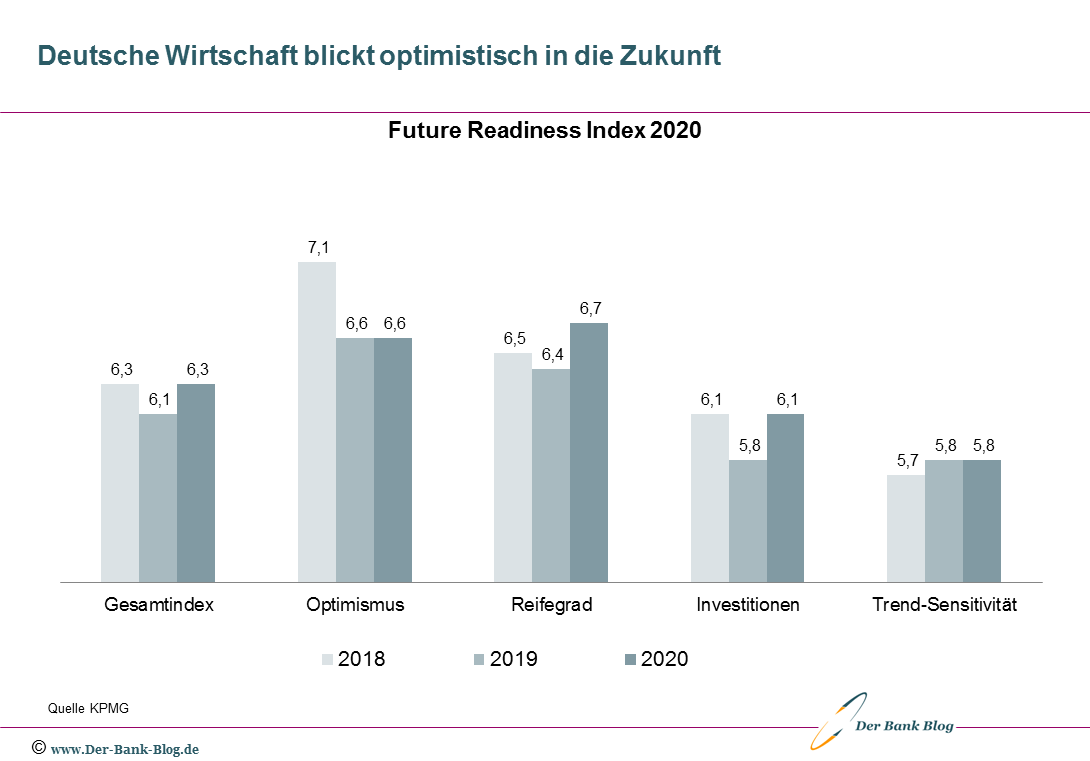 Deutsche Wirtschaft blickt optimistisch in die Zukunft
