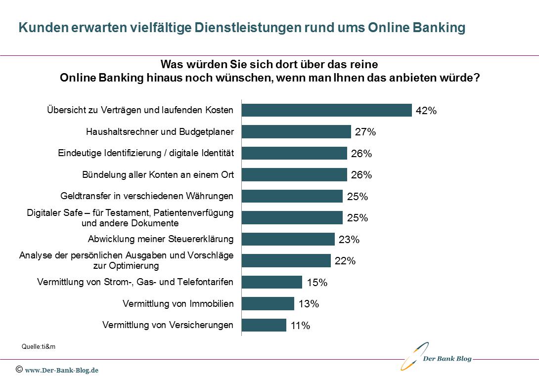 Von Kunden erwartete Zusatzleistungen beim Online Banking