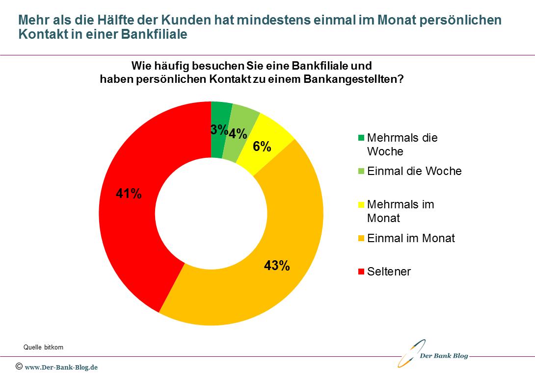 Häufigkeit von Bankfilialbesuchen in Deutschland (2020)
