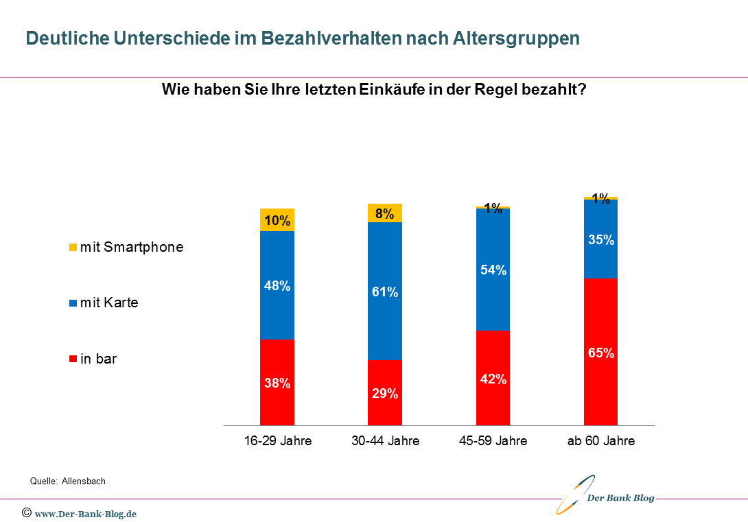 Bezahlverhalten der Deutschen nach Altersgruppen