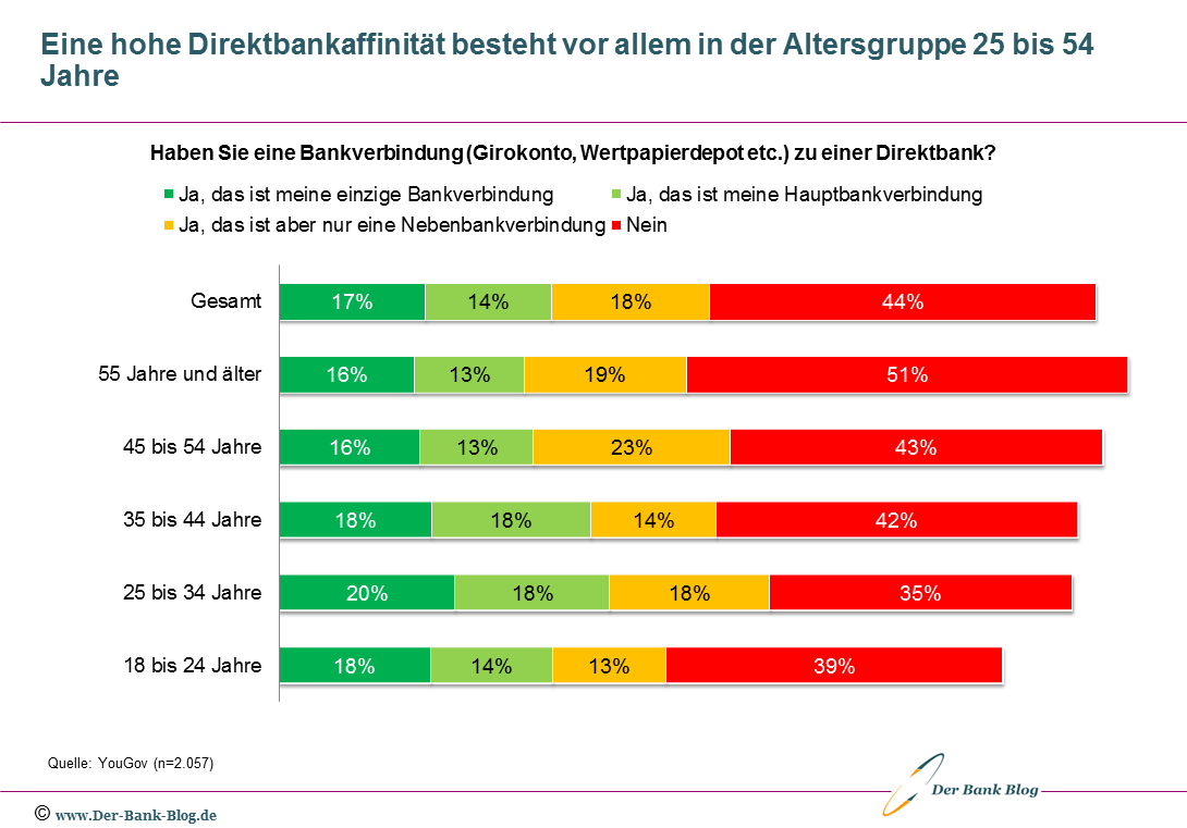 Direktbankenverbindung deutscher Konsumenten – nach Altersgruppen