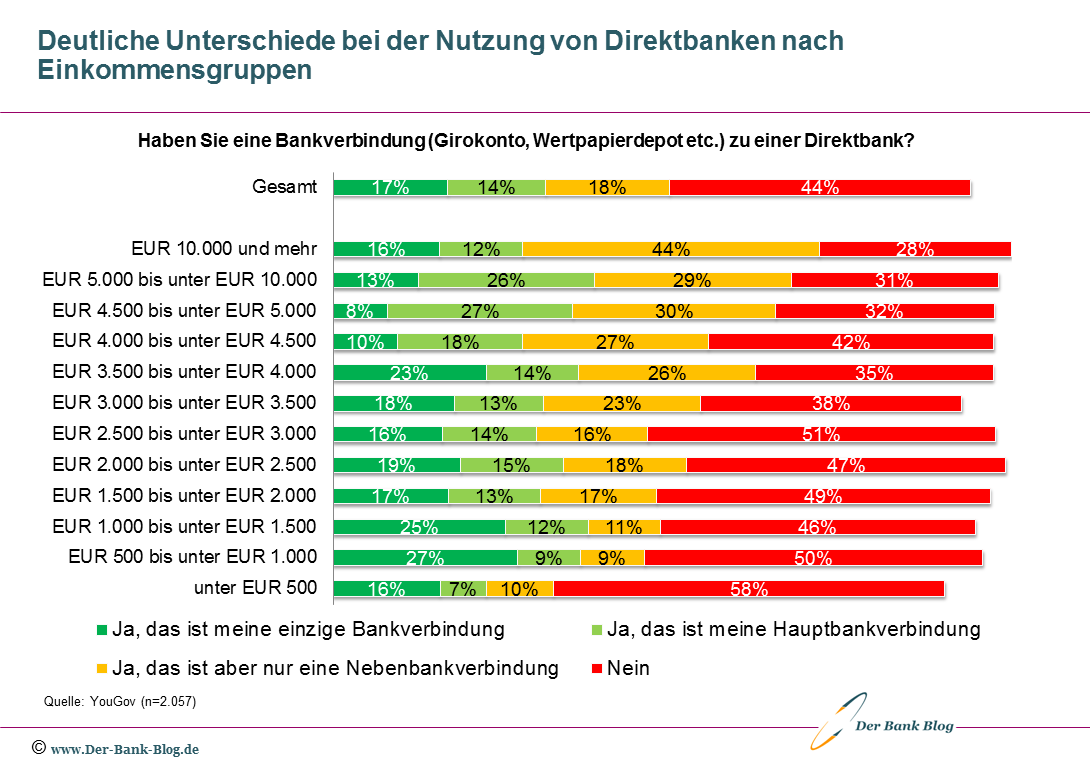 Direktbankenverbindung deutscher Konsumenten – nach Einkommen