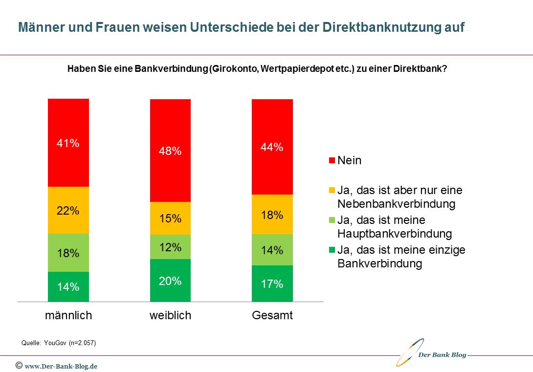 Direktbankenverbindung deutscher Konsumenten – nach Geschlecht