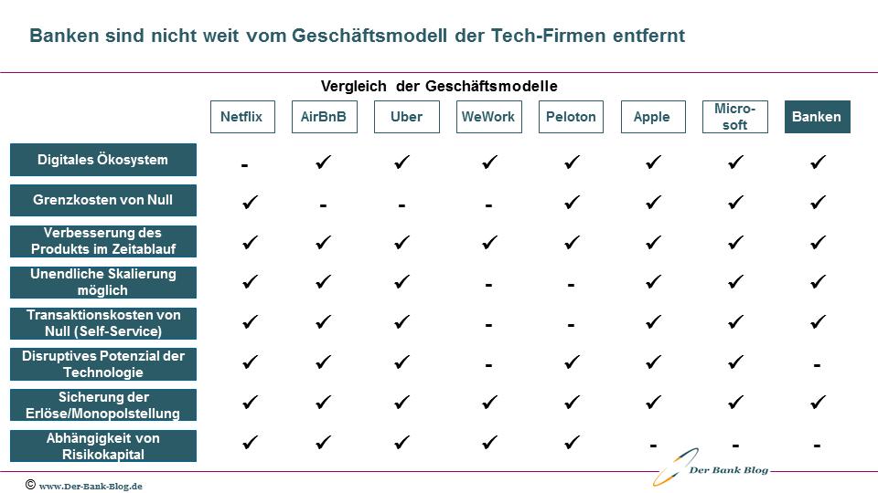 Banken und BigTechs: Geschäftsmodelle im Vergleich
