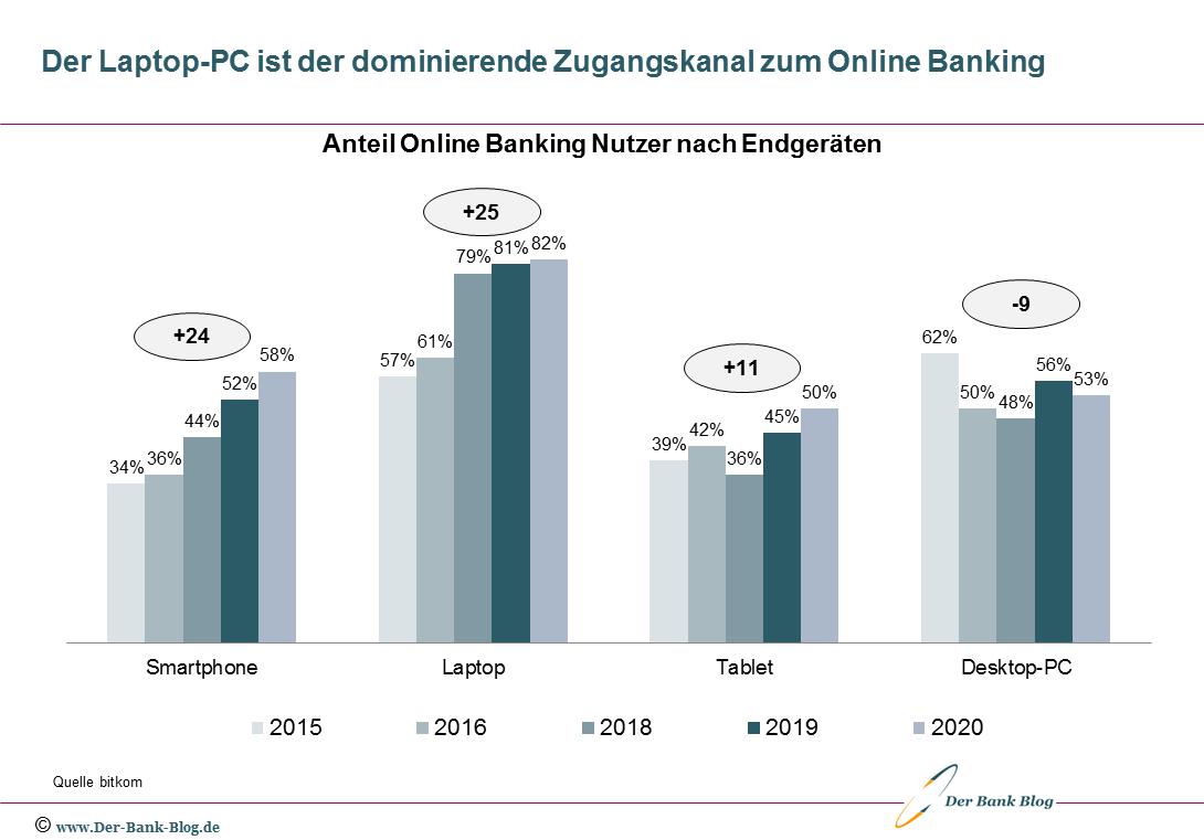 Entwicklung Endgerätenutzung Online Banking (2015-2020)