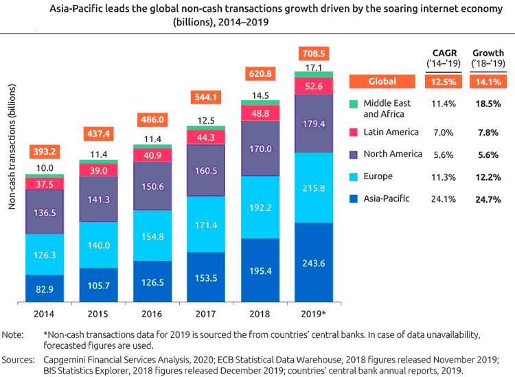 Entwicklung der bargeldlosen Zahlungen weltweit 2014-2019
