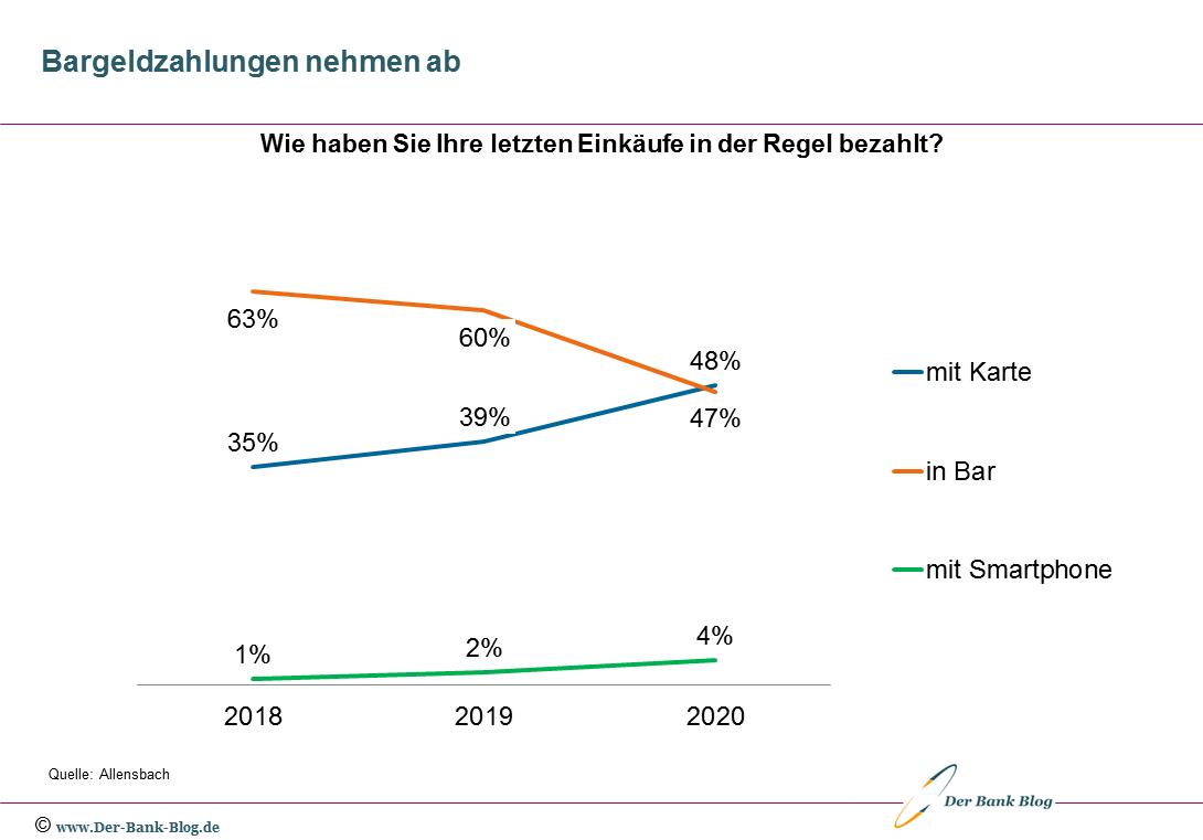 Entwicklung des Bezahlverhaltens der Deutschen (2018-2020)