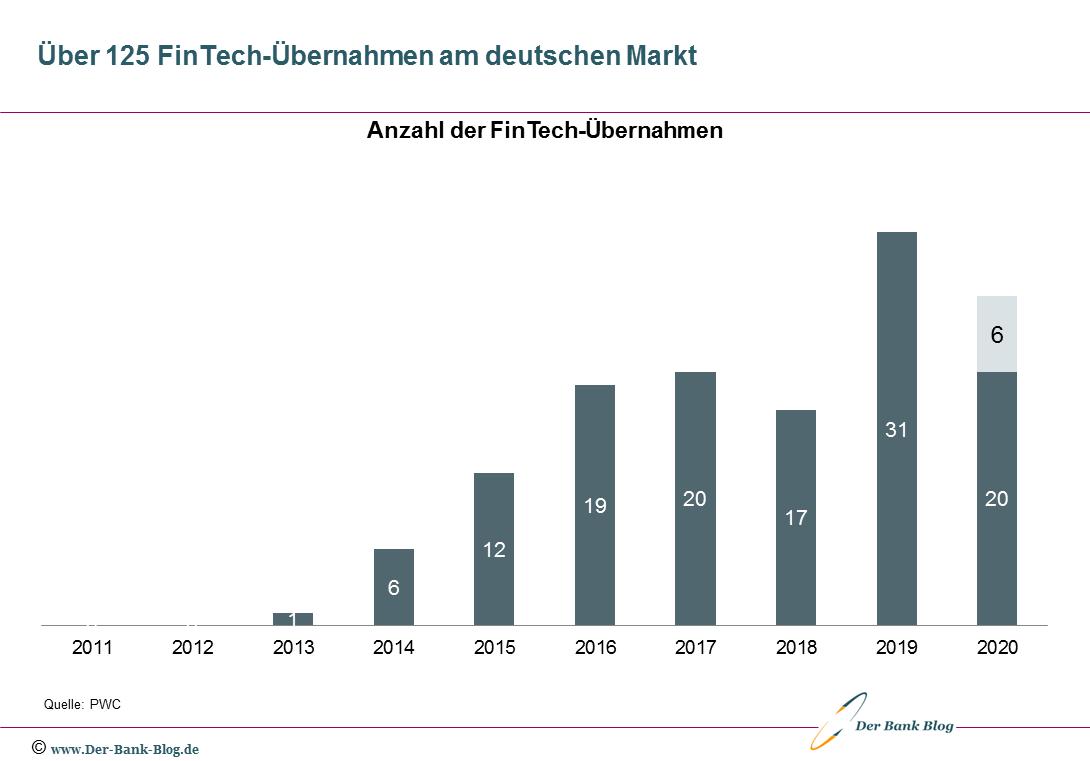 Entwicklung der FinTech-Übernahmen in Deutschland seit 2011