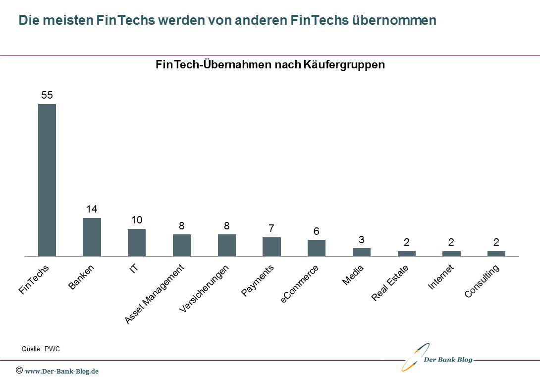Analyse der FinTech-Übernahmen nach Käufergruppen