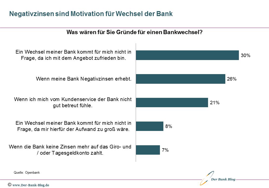 Gründe für den Wechsel der Bankverbindung