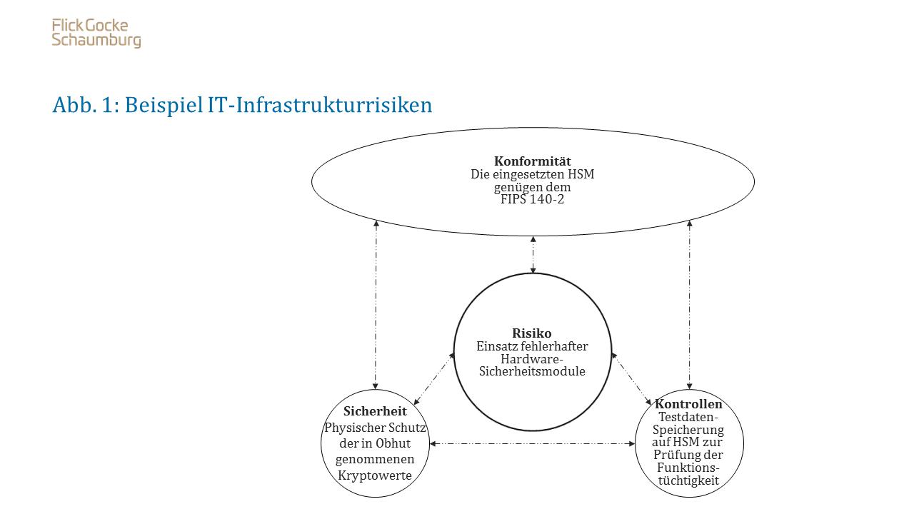IT-Infrastrukturrisiken bei der Verwahrung von Kryptowerten