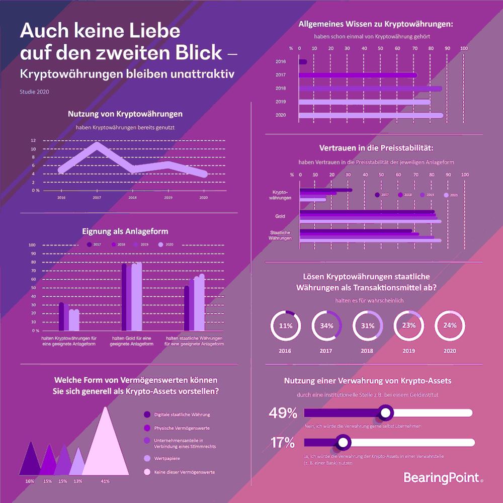 Infografik: Kryptowährungen bleiben für Deutsche unattraktiv.