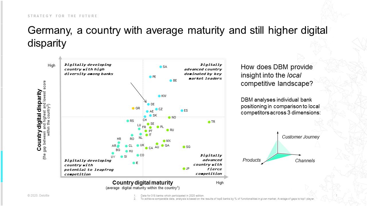 Vergleich des digitalen Reifegrades der Banken in 39 Ländern