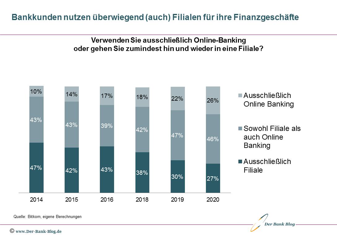 Entwicklung Nutzung Online-Banking und Bankfiliale (2014-2020)