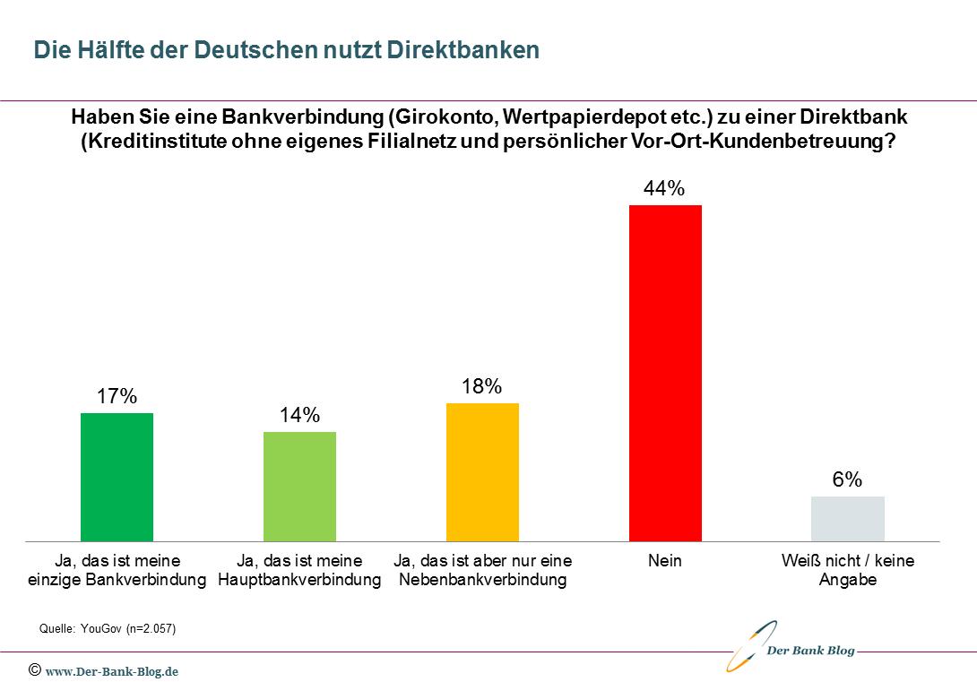 Nutzung von Direktbanken durch deutsche Konsumenten