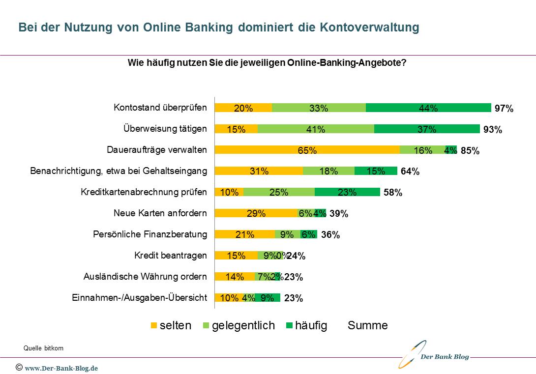 Bei der Nutzung von Online Banking dominiert die Kontoverwaltung