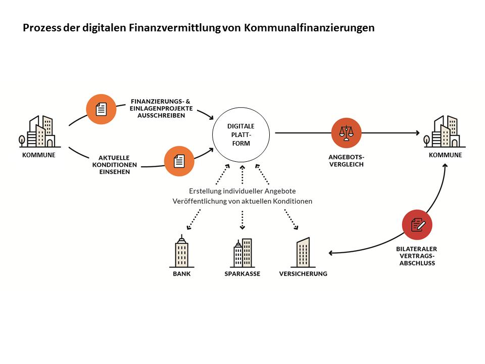 Prozess der digitalen Finanzvermittlung von Kommunalfinanzierungen