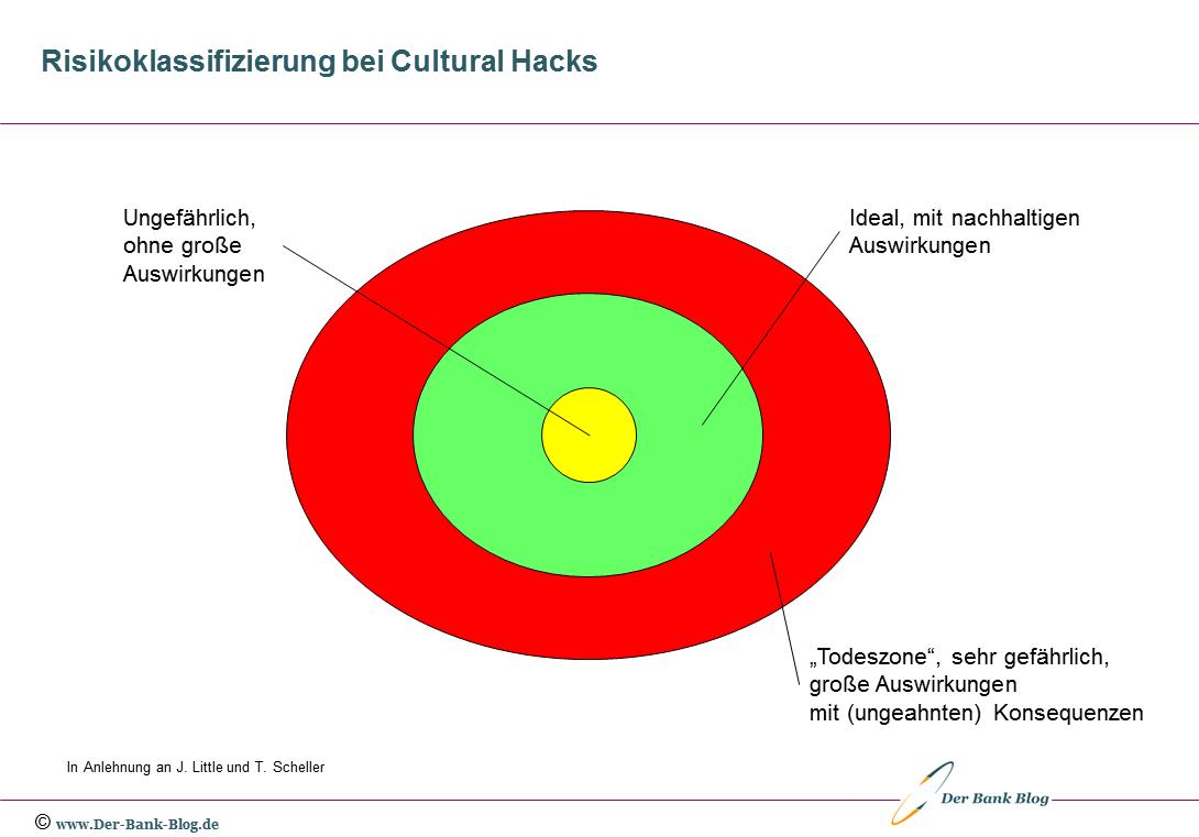 Risikoklassifizierung bei Cultural Hacks