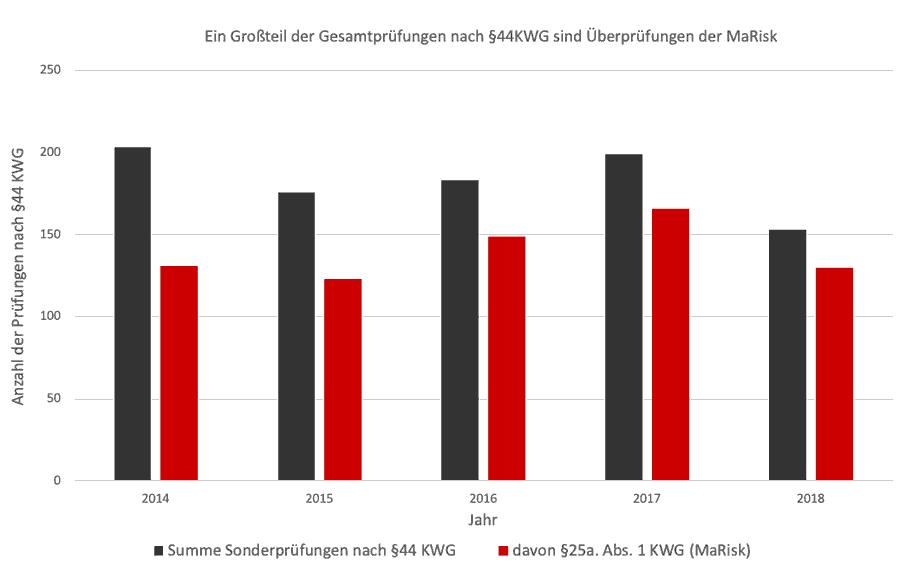 Anzahl der Sonderprüfungen nach §44 KWG (2014 bis 2018)