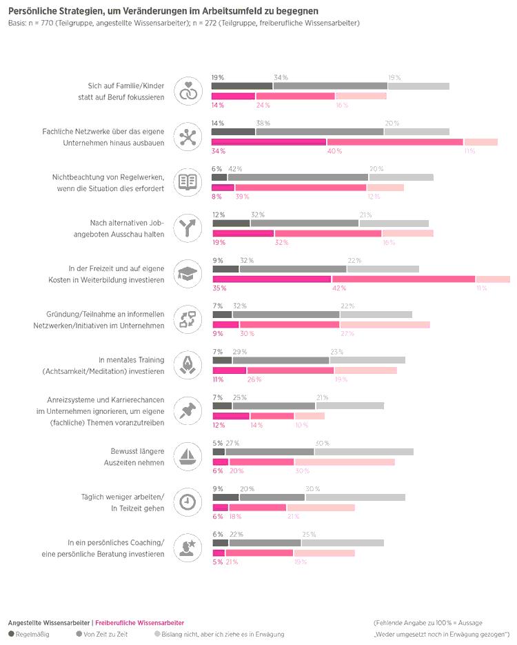 Persönliche Strategien, um Veränderungen im Arbeitsumfeld zu begegnen