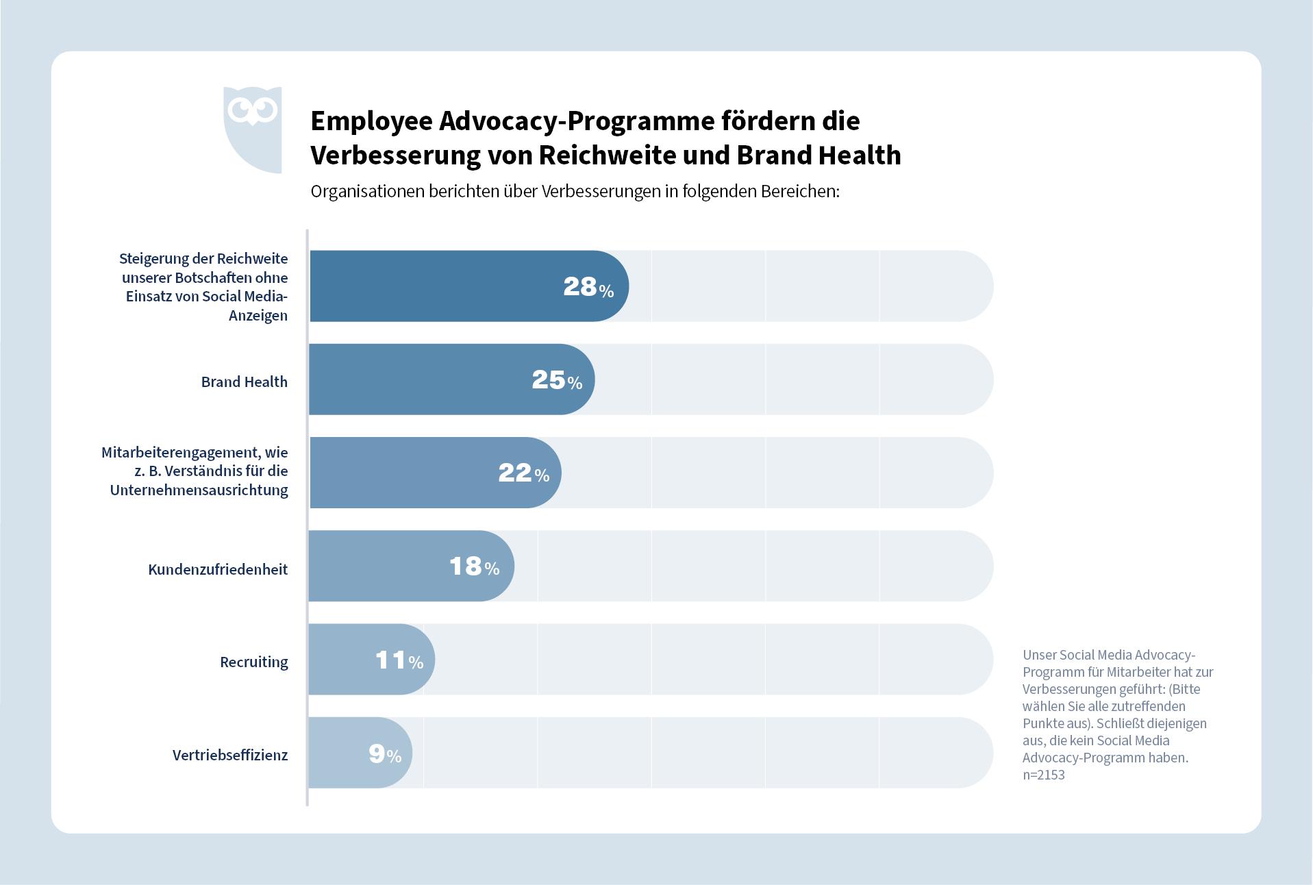 Verbesserungen durch Employee Advocacy Programme