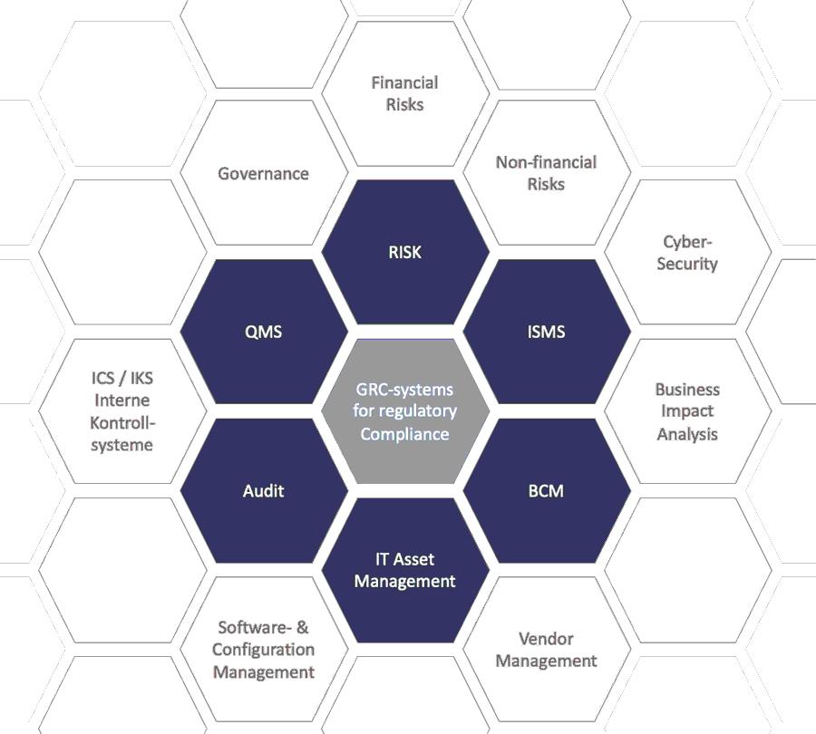 Systeme für Governance, Risk & Compliance intelligent vernetzen.