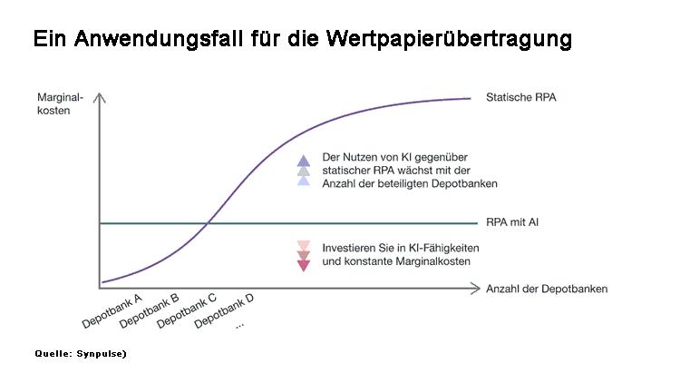 Marginale Verarbeitungskosten der Depotübertragung