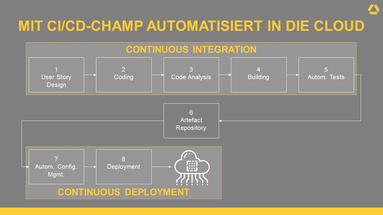Commerzbank: Mit CI/CD-Champ automatisiert in die Cloud.