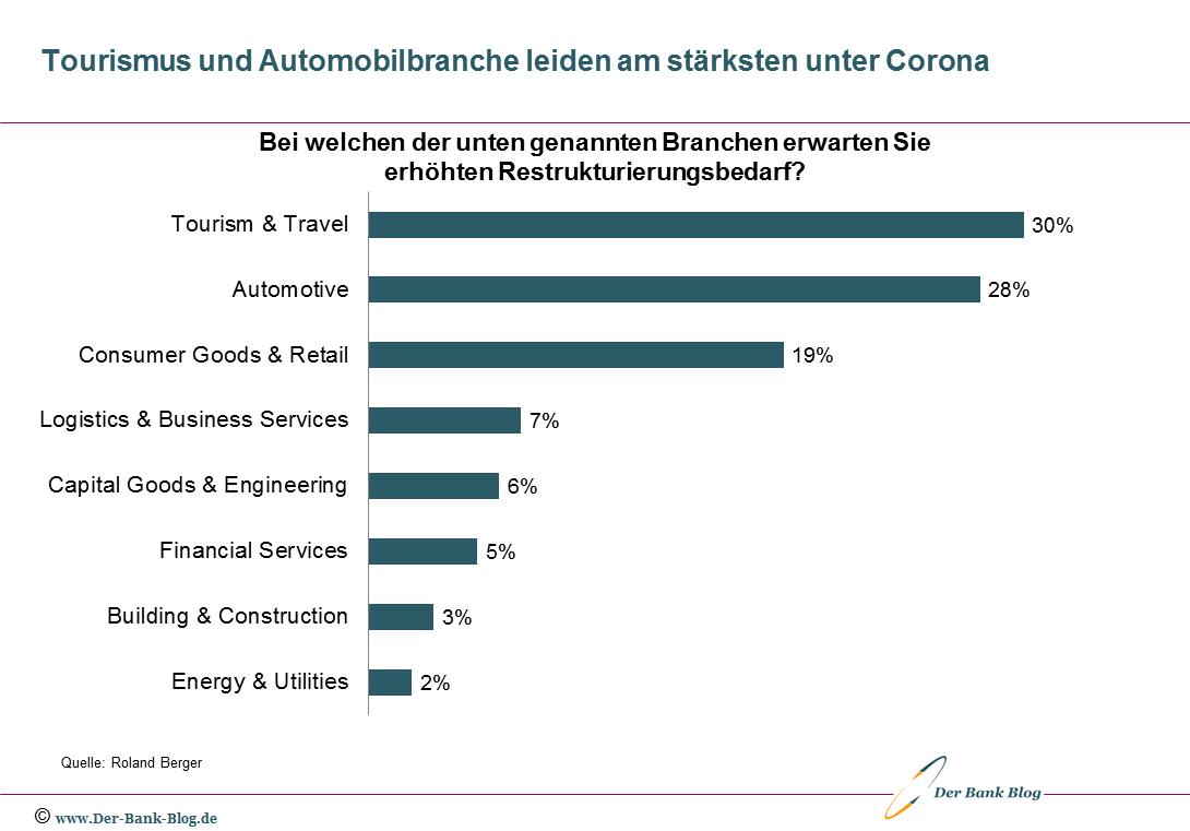 Auswirkungen der Corona-Krise auf einzelne Branchen