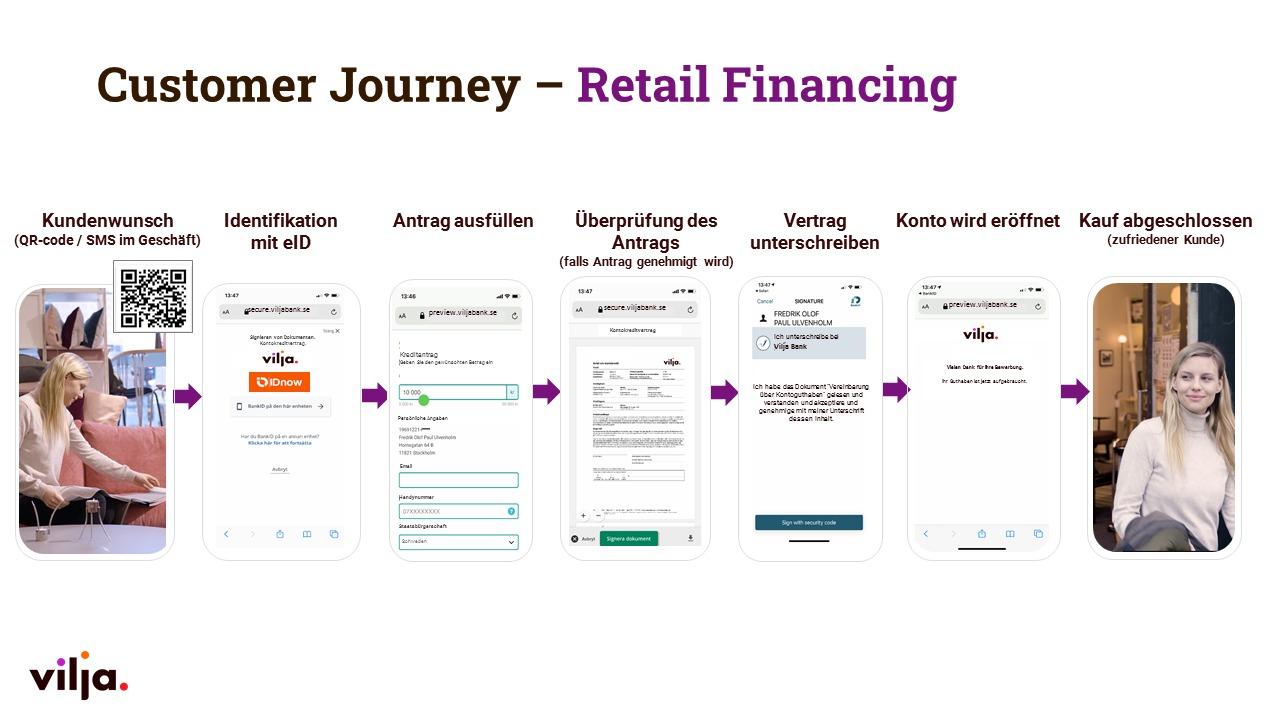 Optimierte Customer Journey im Retail Financing