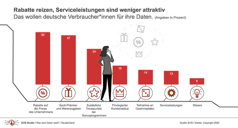Was Daten aus Kundensicht wert sind