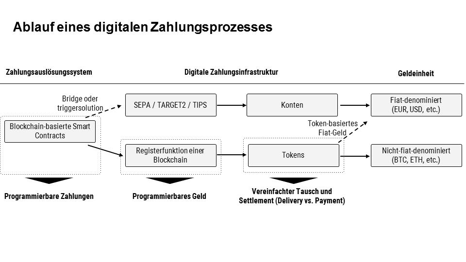 Ablauf eines typischen digitalen Zahlungsprozesses