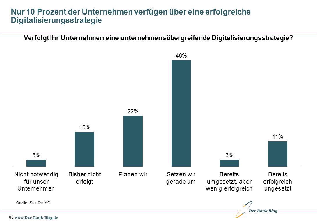 Mehrheit der Unternehmen ohne Digitalisierungsstrategie