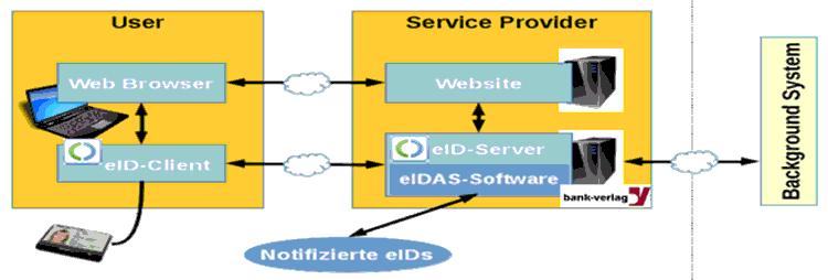 eID-Infrastruktur im Kontext des Prozesses der Online-Authentifizierung