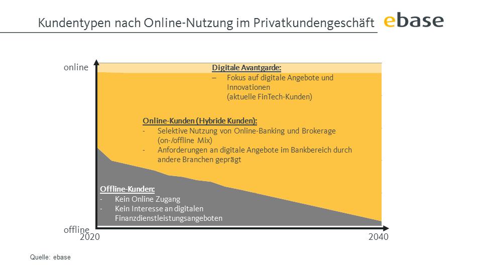 Entwicklung von Online- und Offline-Finanzkunden bis 2040