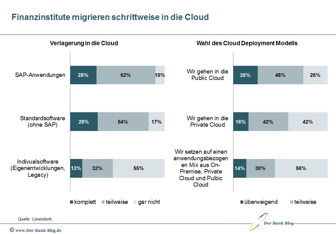 Finanzinstitute migrieren ihre IT-Anwendungen schrittweise in die Cloud