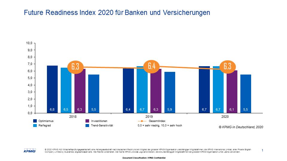 Future Readiness Index 2020 für Banken und Versicherungen