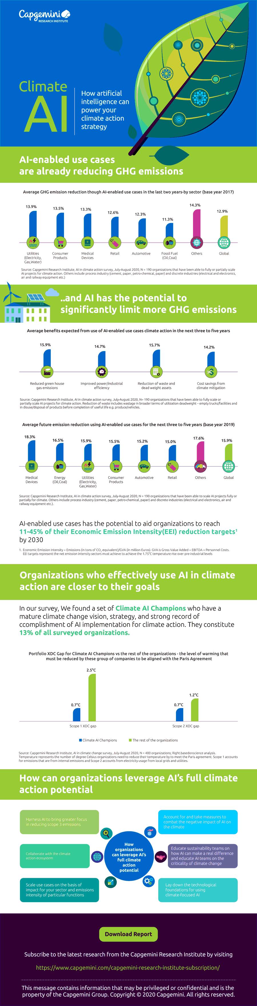Infografik: Künstliche Intelligenz unterstützt Klimaschutzstrategie