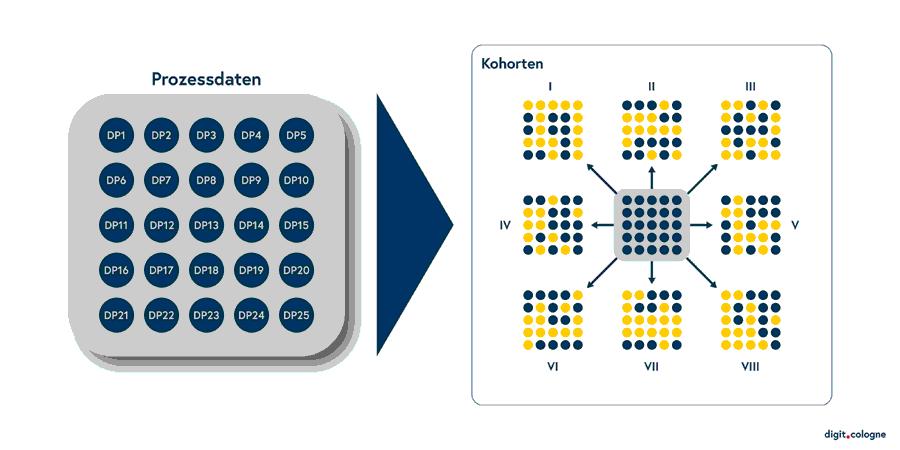 Musterzuordnung aus verschiedenen Datenpunkten