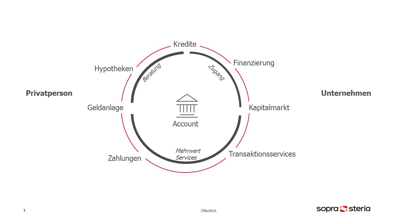 Typisches Finanzökosystem einer Bank, zentriert auf das Girokonto