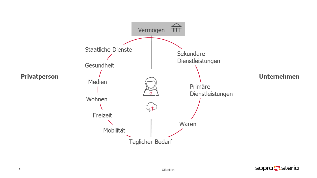 Ökosystem der Kunden als Datendrehschreibe