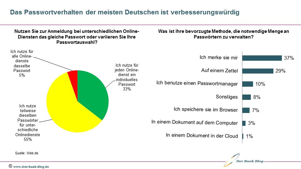 Übersicht zum Passwortverhalten deutscher Konsumenten