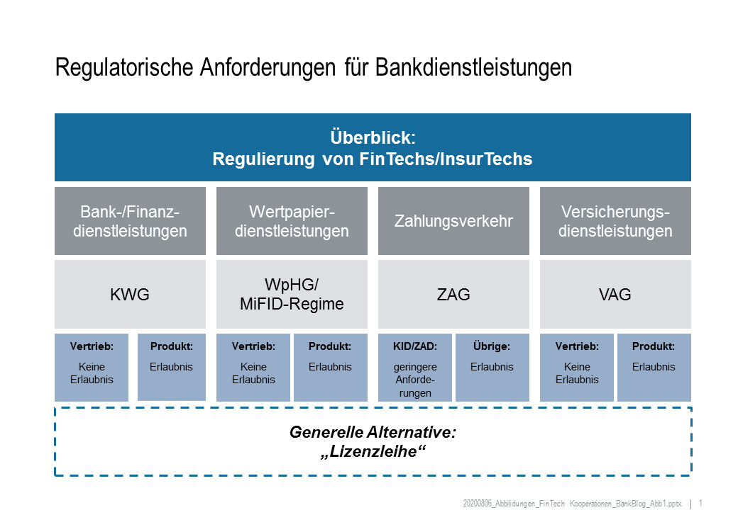 Überblick Regulierung von FinTechs/InsurTechs